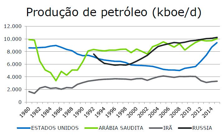 ATIVA Investimentos - Relatório OPEP